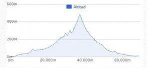 perfil ruta bicicleta calderona